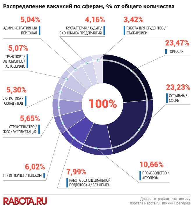 Статистика рынка труда